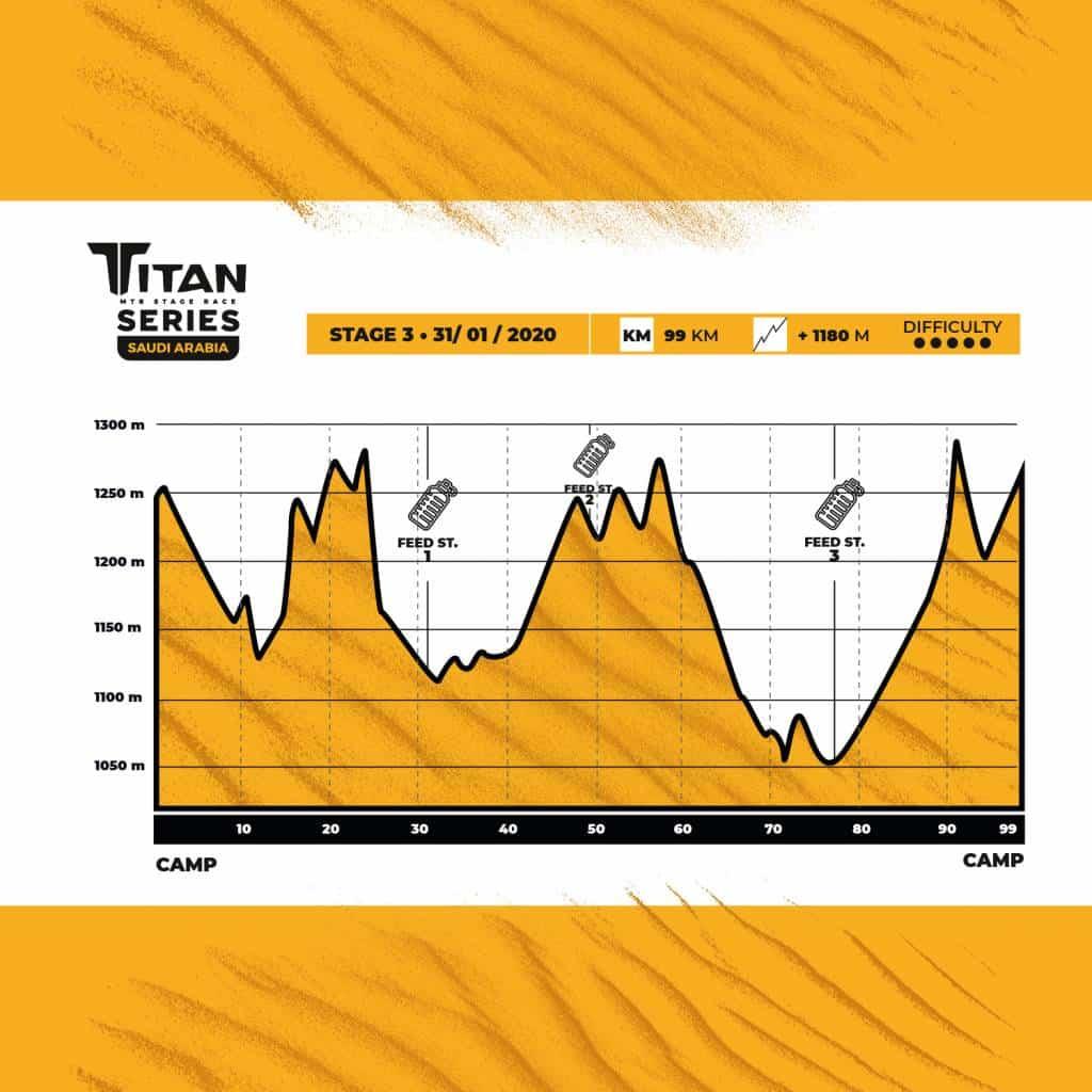 Titan Series Arabia Saudí Altimetría Etapa 3