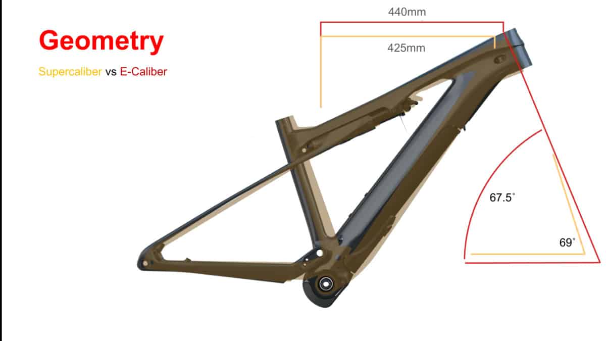 Comparativa geometría E-Caliber